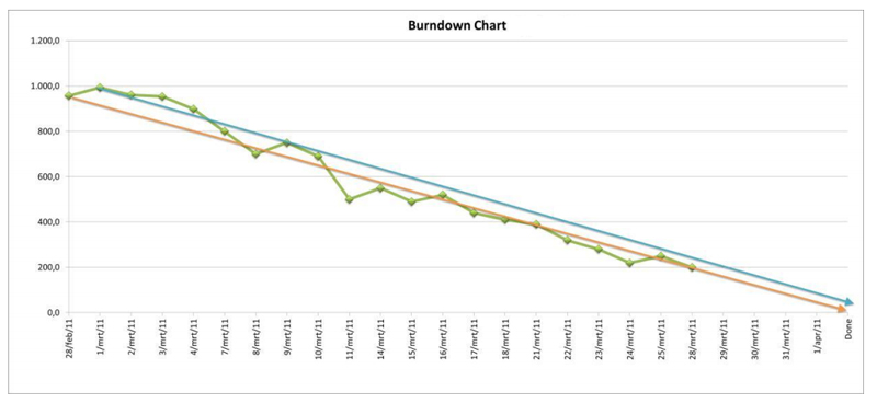 Gráfico-Burndown