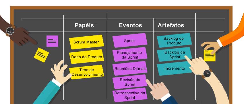 quadro-scrum-papeis-artefatos-eventos